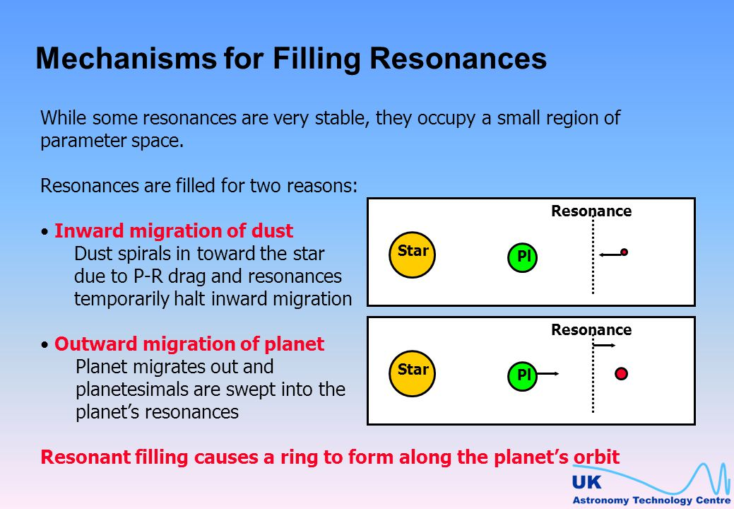 Mechanisms for Filling Resonances While some resonances are very stable, they occupy a small region of parameter space.