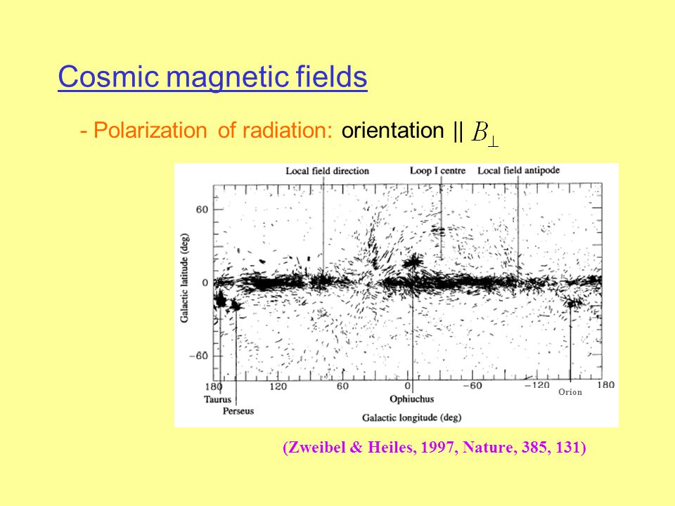Cosmic magnetic fields - Polarization of radiation: orientation || (Zweibel & Heiles, 1997, Nature, 385, 131) Orion