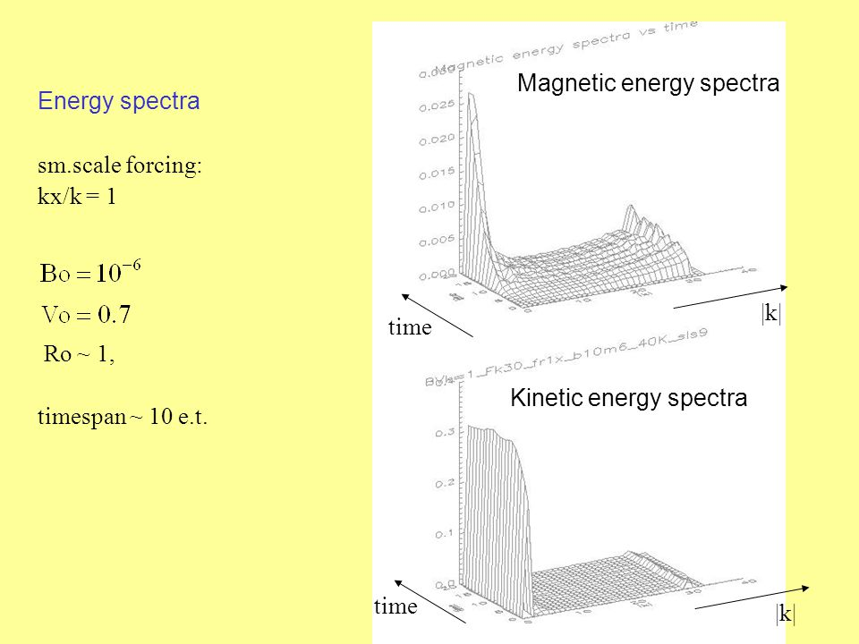 Energy spectra sm.scale forcing: kx/k = 1 Ro ~ 1, timespan ~ 10 e.t.