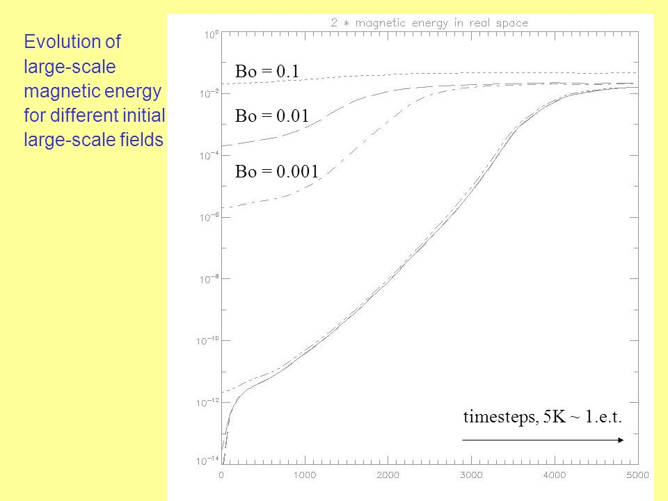 Evolution of large-scale magnetic energy for different initial large-scale fields timesteps, 5K ~ 1.e.t.