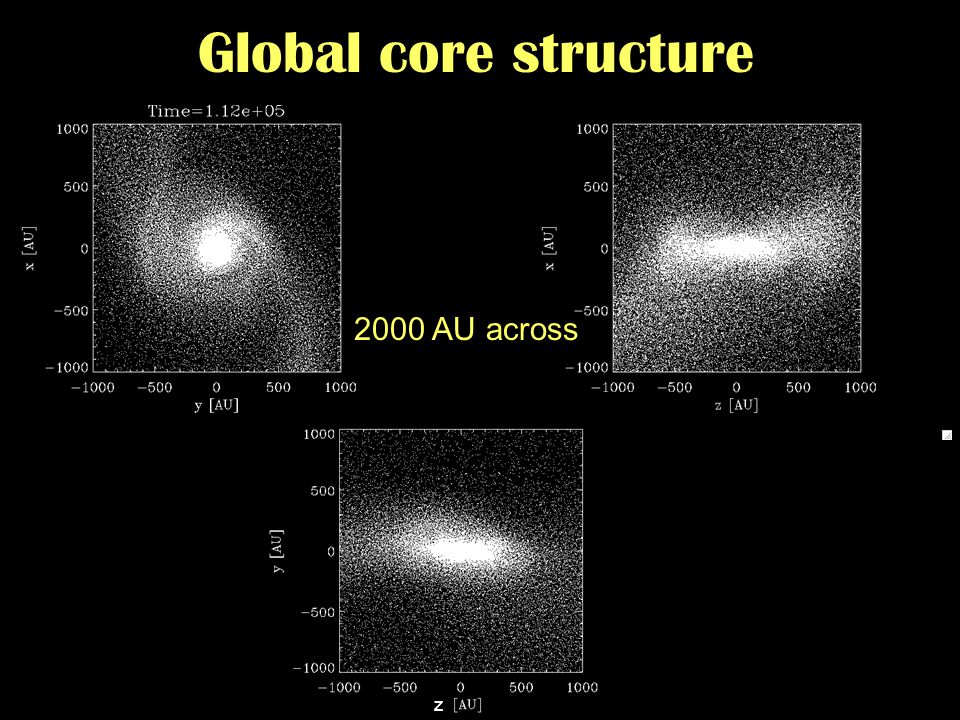 From protostellar cores to disk galaxies - Zurich - 09/2007 Global core structure 2000 AU across z