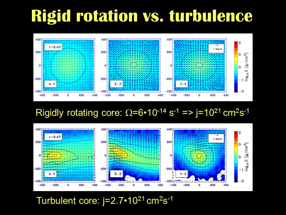 From protostellar cores to disk galaxies - Zurich - 09/2007 Rigid rotation vs. turbulence Turbulent core: j=2.710 21 cm 2 s -1 Rigidly rotating core: