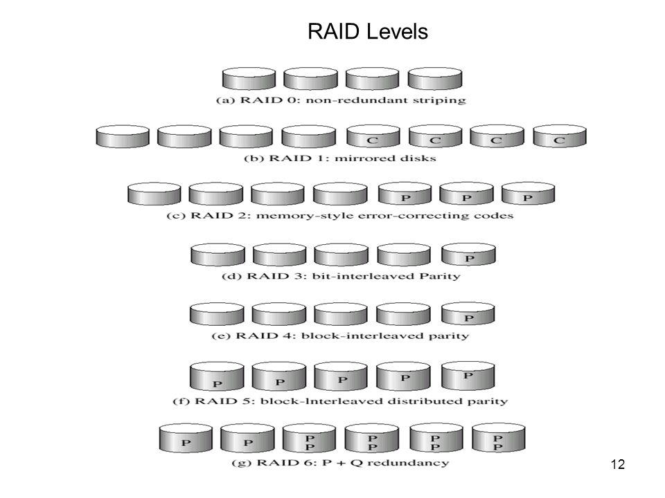 12 RAID Levels