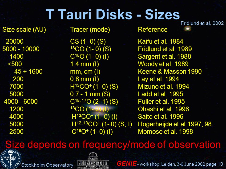 Stockholm Observatory GENIE - workshop: Leiden, 3-6 June 2002 page 10 T Tauri Disks - Sizes Size scale (AU)Tracer (mode)Reference 20000CS (1- 0) (S)Kaifu et al.