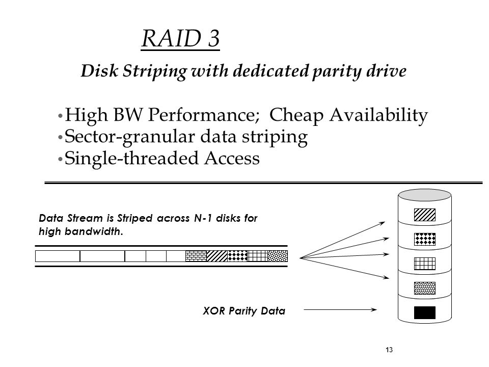 13 Disk Striping with dedicated parity drive Data Stream is Striped across N-1 disks for high bandwidth.