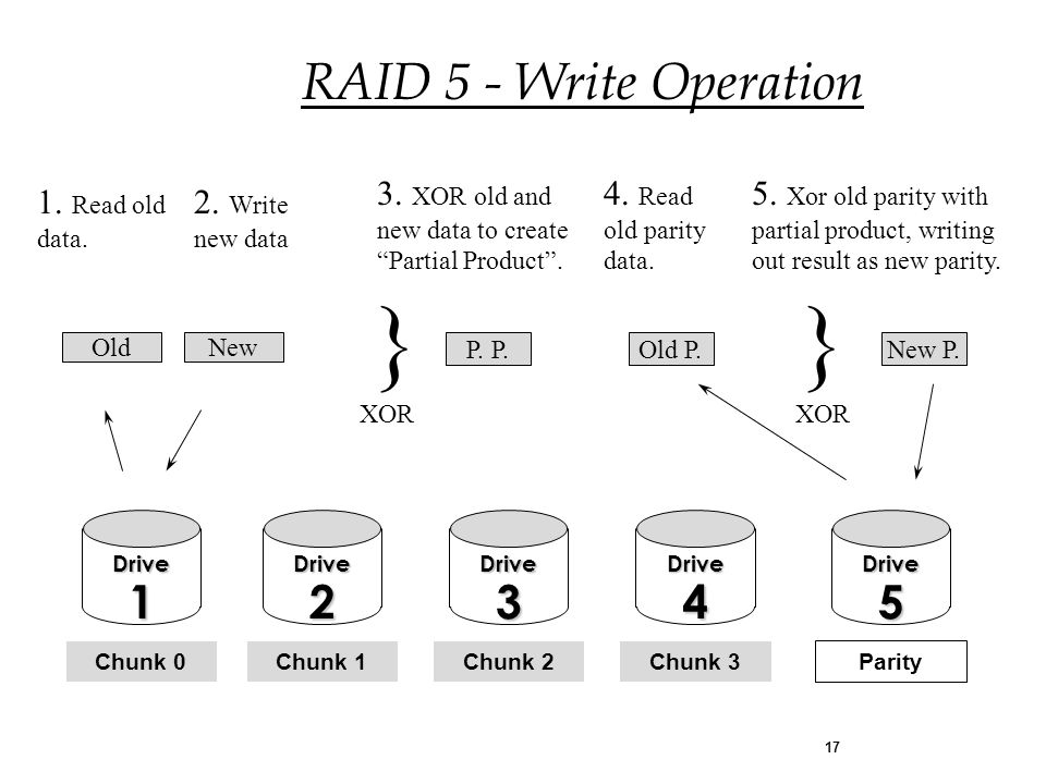 17 1. Read old data. OldNew 2. Write new data Old P.