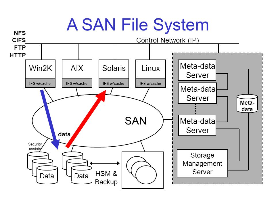 Meta-data Server A SAN File System SAN IFS w/cache Win2K IFS w/cache AIX IFS w/cache Solaris Meta-data Server Meta-data Server Storage Management Server HSM & Backup Meta- data Control Network (IP) NFS CIFS FTP HTTP Data data Security assists IFS w/cache Linux