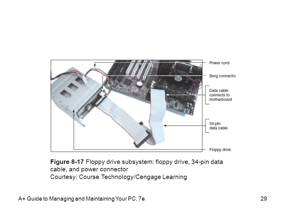 A+ Guide to Managing and Maintaining Your PC, 7e29 Figure 8-17 Floppy drive subsystem: floppy drive, 34-pin data cable, and power connector Courtesy: