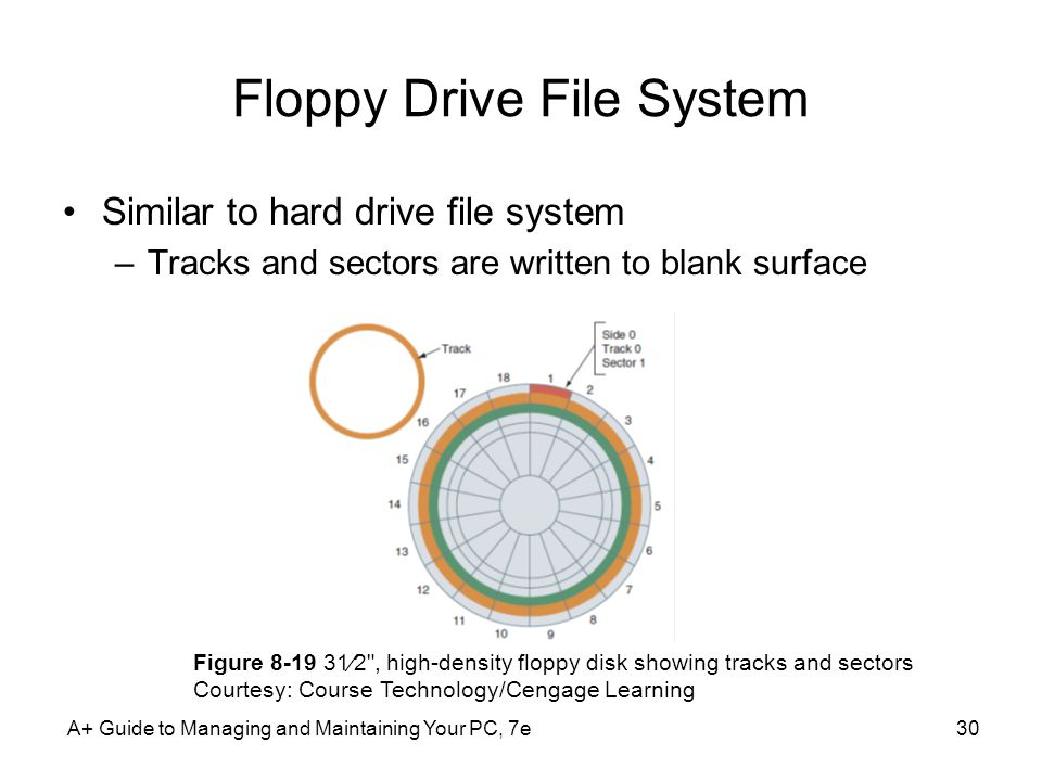 A+ Guide to Managing and Maintaining Your PC, 7e30 Floppy Drive File System Similar to hard drive file system –Tracks and sectors are written to blank