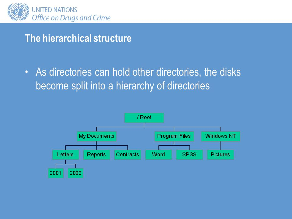 The hierarchical structure As directories can hold other directories, the disks become split into a hierarchy of directories