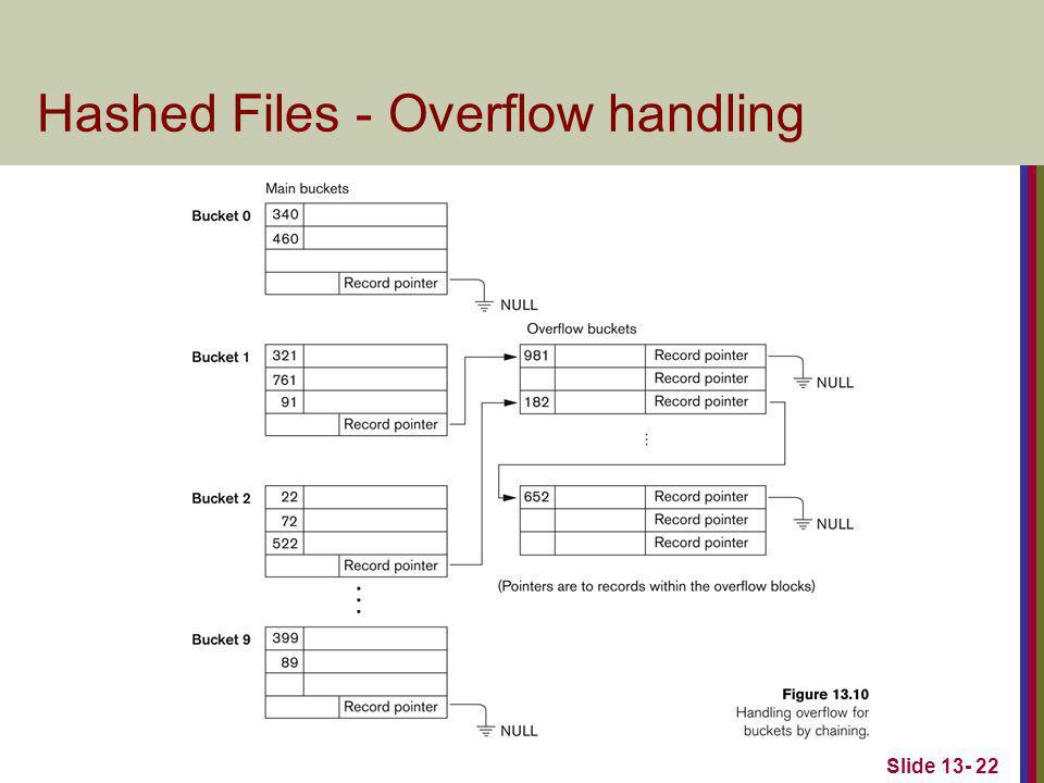 Slide 13- 22 Hashed Files - Overflow handling