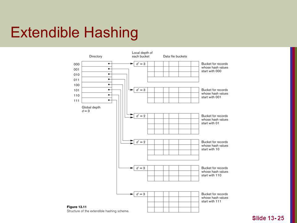 Slide 13- 25 Extendible Hashing
