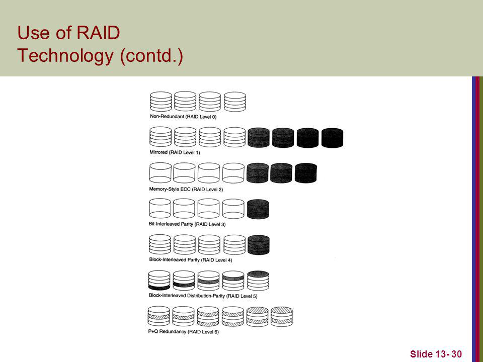 Slide 13- 30 Use of RAID Technology (contd.)