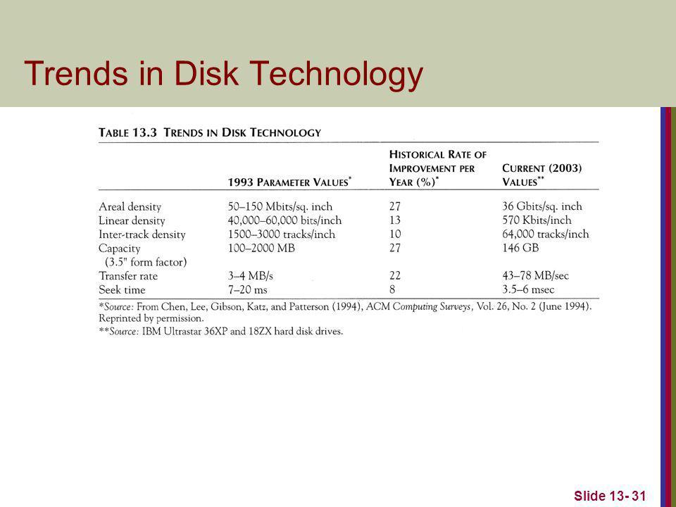 Slide 13- 31 Trends in Disk Technology