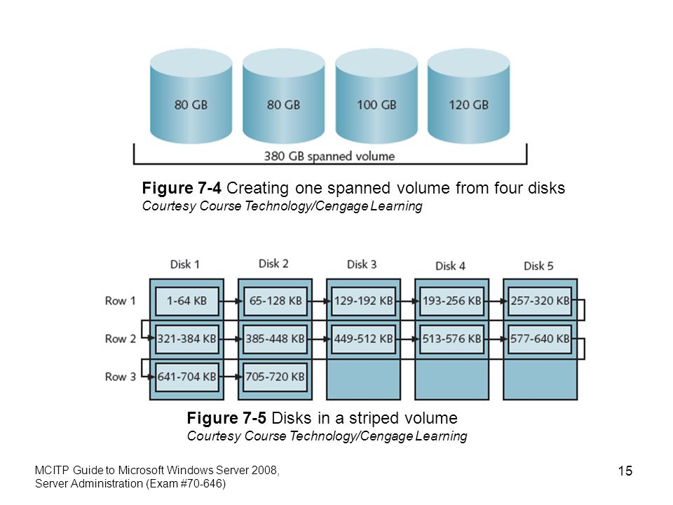 MCITP Guide to Microsoft Windows Server 2008, Server Administration (Exam #70-646) 15 Figure 7-4 Creating one spanned volume from four disks Courtesy