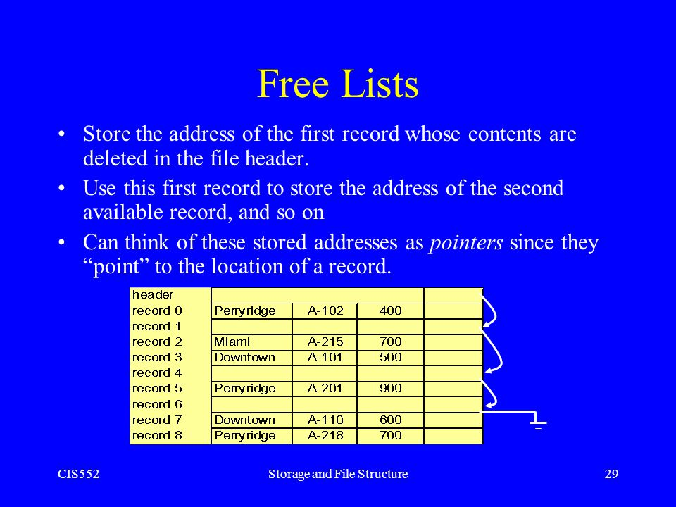 CIS552Storage and File Structure29 Free Lists Store the address of the first record whose contents are deleted in the file header. Use this first reco