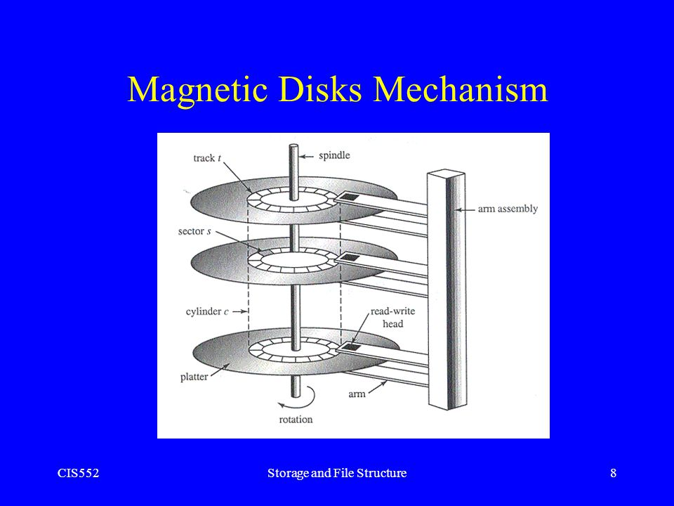 CIS552Storage and File Structure8 Magnetic Disks Mechanism