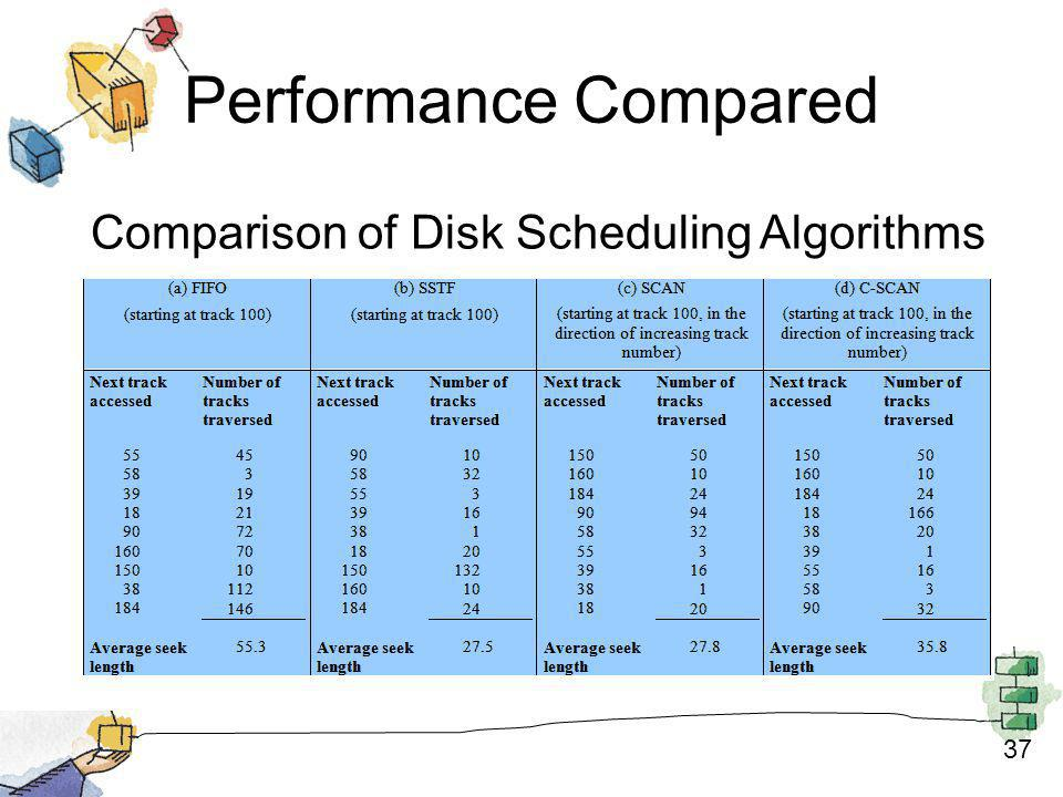 37 Performance Compared Comparison of Disk Scheduling Algorithms