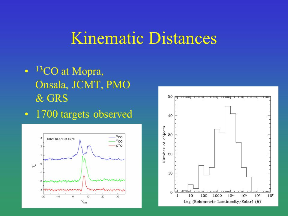 Kinematic Distances 13 CO at Mopra, Onsala, JCMT, PMO & GRS 1700 targets observed