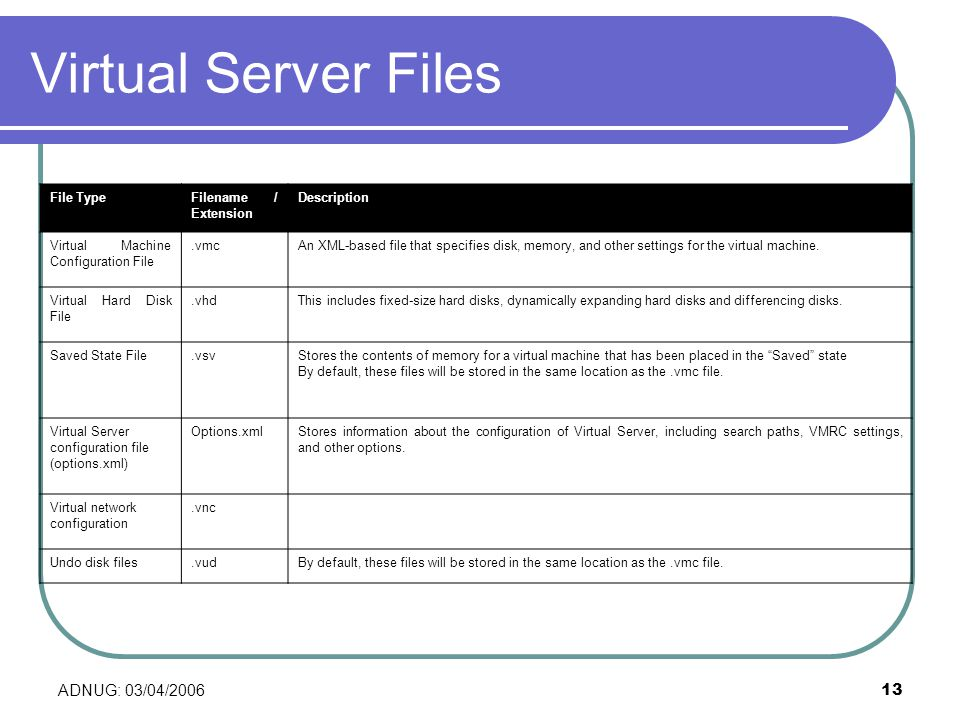 ADNUG: 03/04/200613 Virtual Server Files File TypeFilename / Extension Description Virtual Machine Configuration File.vmcAn XML-based file that specifies disk, memory, and other settings for the virtual machine.