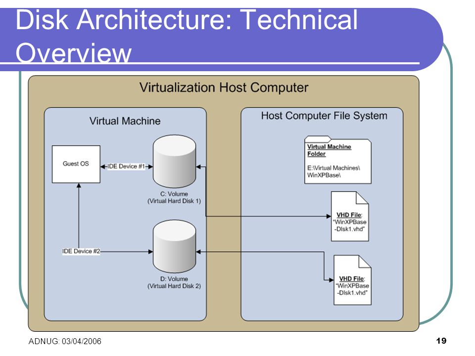 ADNUG: 03/04/ Disk Architecture: Technical Overview