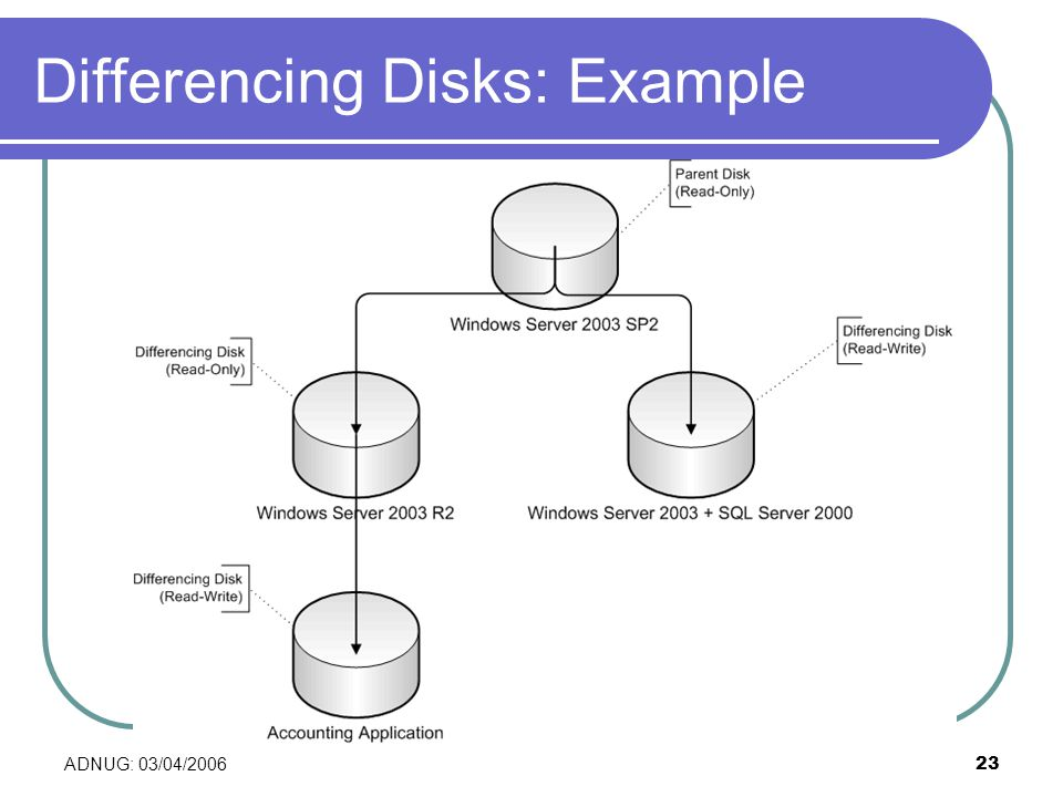 ADNUG: 03/04/ Differencing Disks: Example