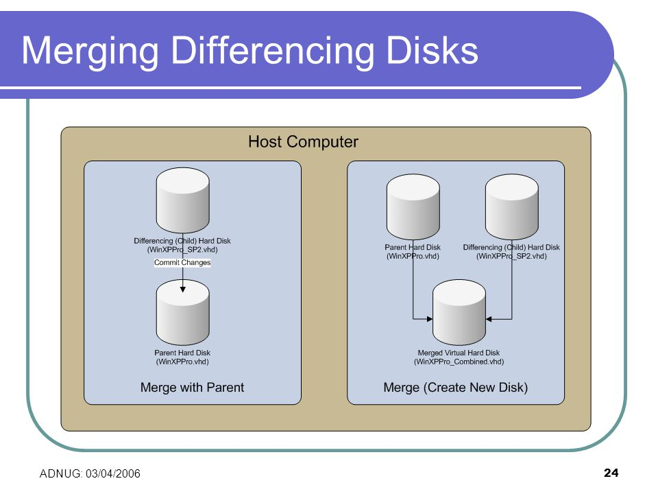 ADNUG: 03/04/200624 Merging Differencing Disks