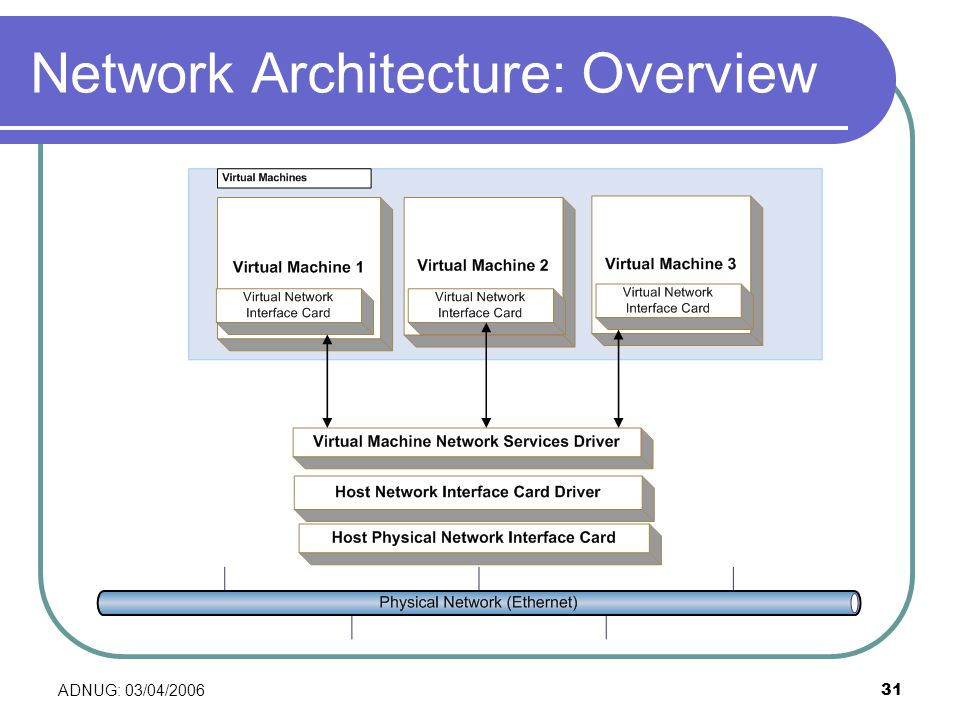 ADNUG: 03/04/200631 Network Architecture: Overview