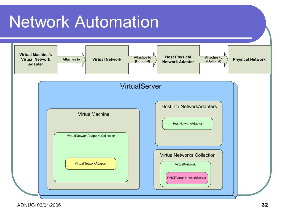 ADNUG: 03/04/200632 Network Automation