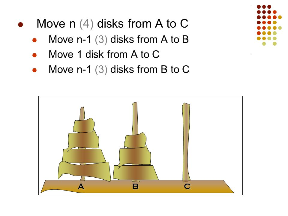ABC Move n (4) disks from A to C Move n-1 (3) disks from A to B Move 1 disk from A to C Move n-1 (3) disks from B to C