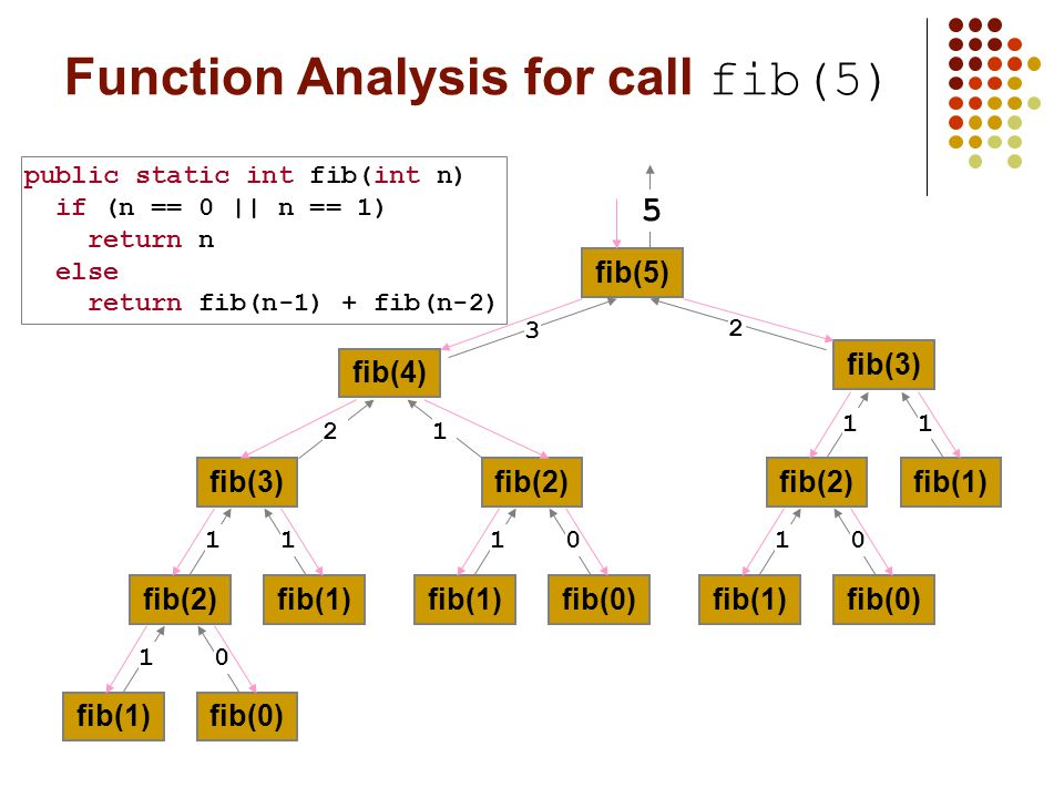 Function Analysis for call fib(5) fib(5) fib(4) fib(3) fib(2) fib(1)fib(0)fib(2) fib(1)fib(0) fib(1) fib(2) fib(1)fib(0) fib(1) 1111100011 21 3 2 5 public static int fib(int n) if (n == 0 || n == 1) return n else return fib(n-1) + fib(n-2)