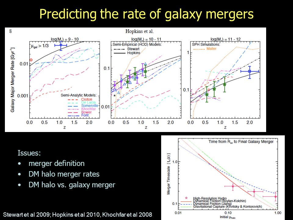 Predicting the rate of galaxy mergers Issues: merger definition DM halo merger rates DM halo vs.
