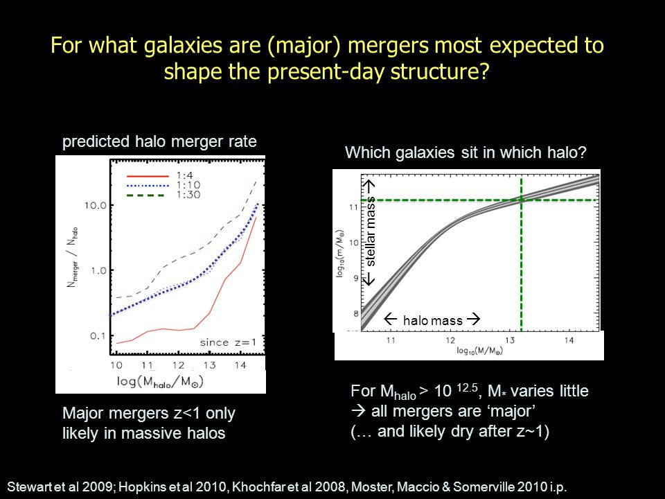 (Late) Merging: the only way to make a very massive galaxy SDSS study of shape distribution of passive (=early type) galaxies: Most 10 10 M sun <M*< 10 11 M sun are disk-like BUT: beyond M*~10 11 M sun, no disks Formation only through major (dry-ish) mergers Stellar mass blue color Van der Wel et al 2009; Bernardi et al 2008, All galaxies non-star-forming early types Observed shape distribution = intrinsic shape x viewing angle stellar mass flat (axial ratio) obs round van der Wel et al.