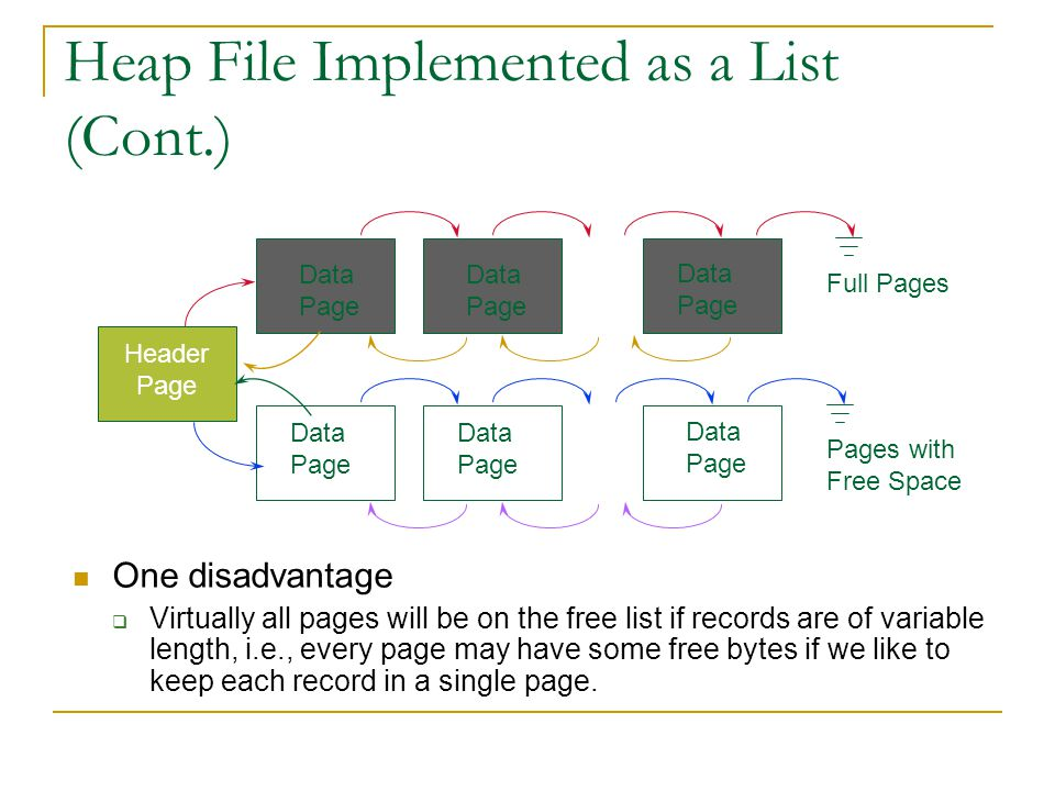 Heap File Implemented as a List (Cont.) One disadvantage Virtually all pages will be on the free list if records are of variable length, i.e., every p