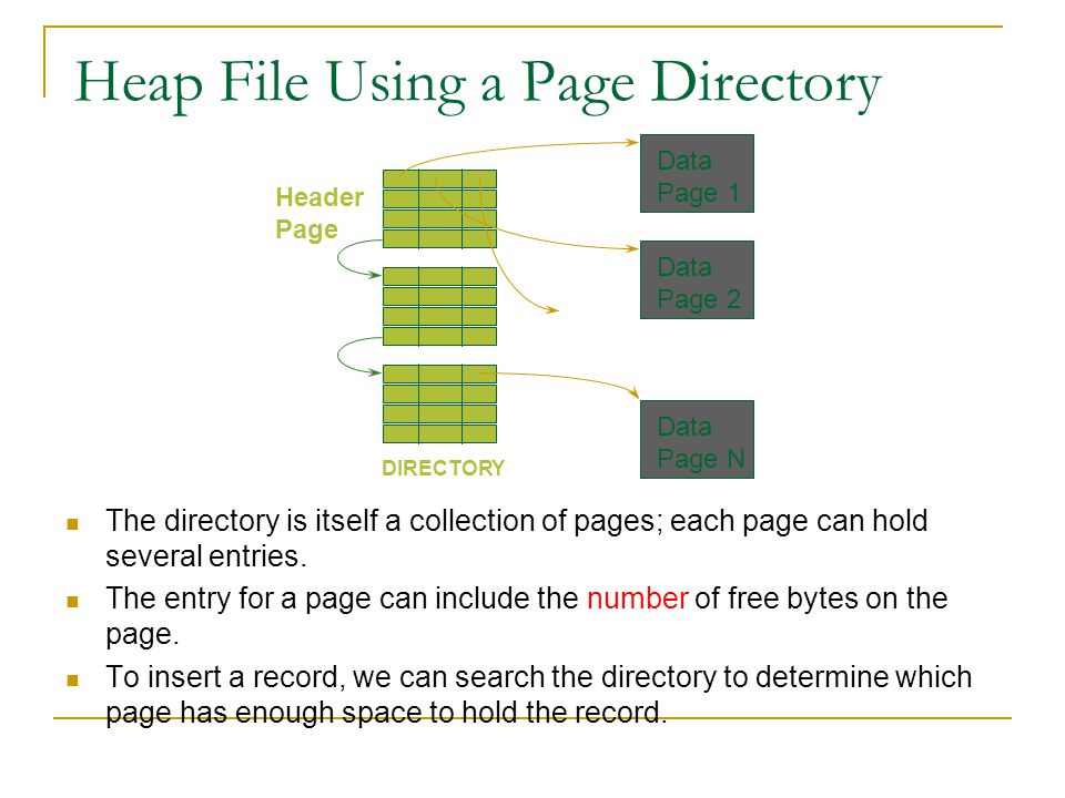 Heap File Using a Page Directory The directory is itself a collection of pages; each page can hold several entries. The entry for a page can include t