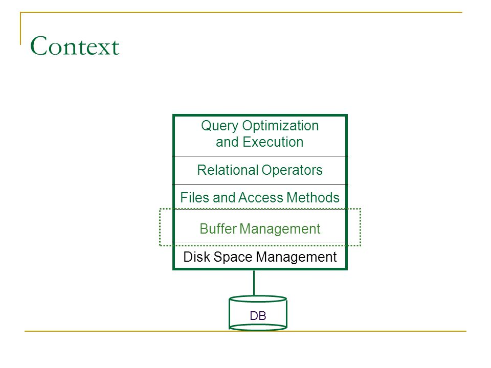 Context Query Optimization and Execution Relational Operators Files and Access Methods Buffer Management Disk Space Management DB