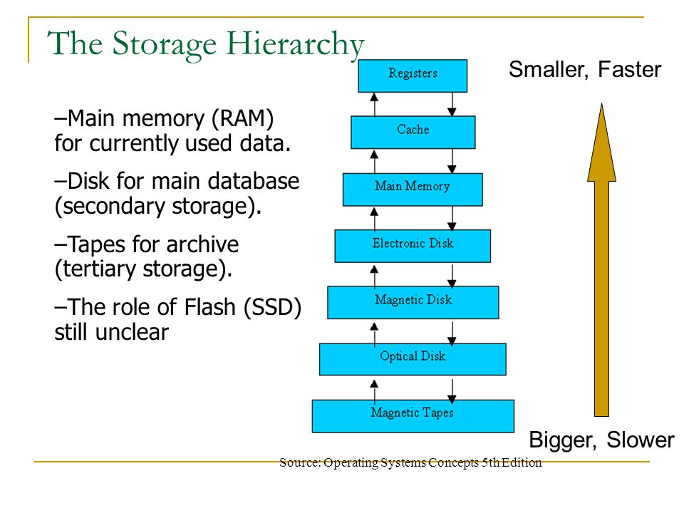 The Storage Hierarchy Source: Operating Systems Concepts 5th Edition –Main memory (RAM) for currently used data. –Disk for main database (secondary st