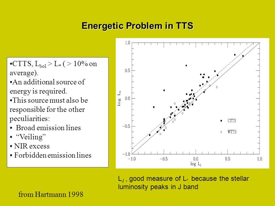 Energetic Problem in TTS from Hartmann 1998 CTTS, L bol > L * ( > 10% on average).