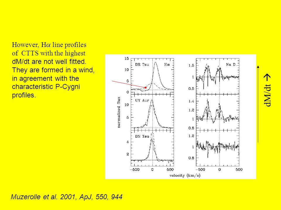 dM/dt However, H line profiles of CTTS with the highest dM/dt are not well fitted. They are formed in a wind, in agreement with the characteristic P-C