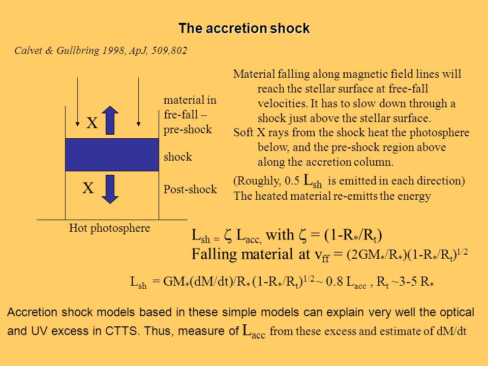 The accretion shock X X material in fre-fall – pre-shock shock Post-shock Hot photosphere Material falling along magnetic field lines will reach the s