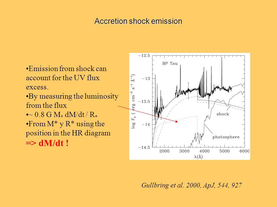 Accretion shock emission Gullbring et al.