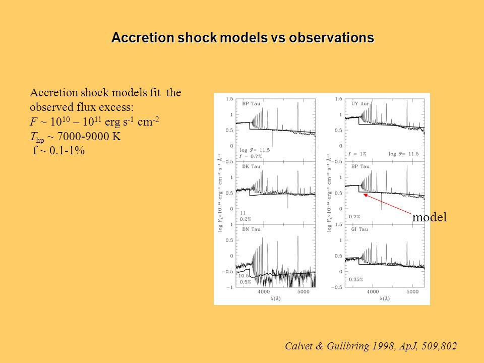 Accretion shock models vs observations Calvet & Gullbring 1998, ApJ, 509,802 Accretion shock models fit the observed flux excess: F ~ 10 10 – 10 11 erg s -1 cm -2 T hp ~ 7000-9000 K f ~ 0.1-1% model