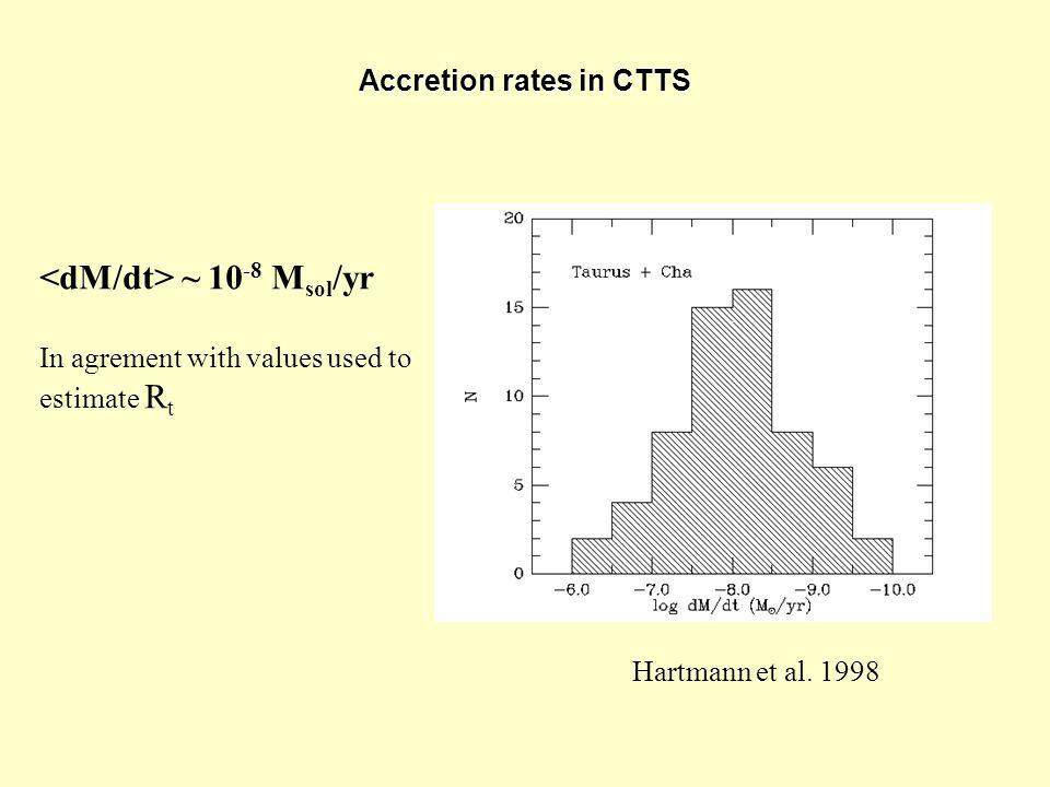 Accretion rates in CTTS Hartmann et al.