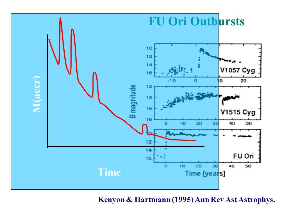 Kenyon & Hartmann (1995) Ann Rev Ast Astrophys. FU Ori Outbursts Time M(accr)