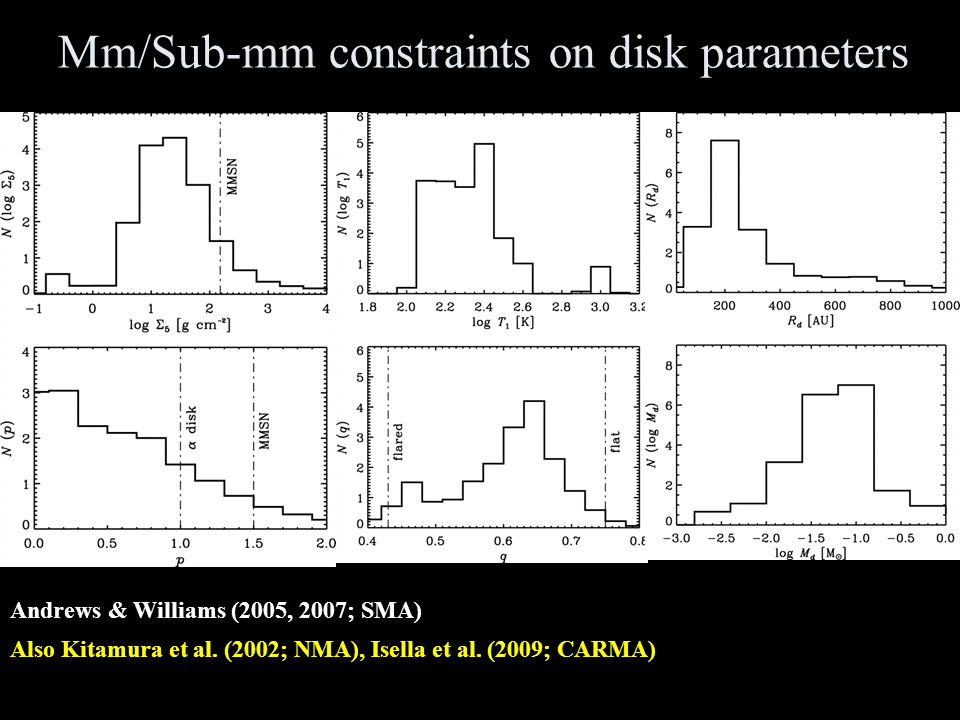 Mm/Sub-mm constraints on disk parameters Andrews & Williams (2005, 2007; SMA) Also Kitamura et al.