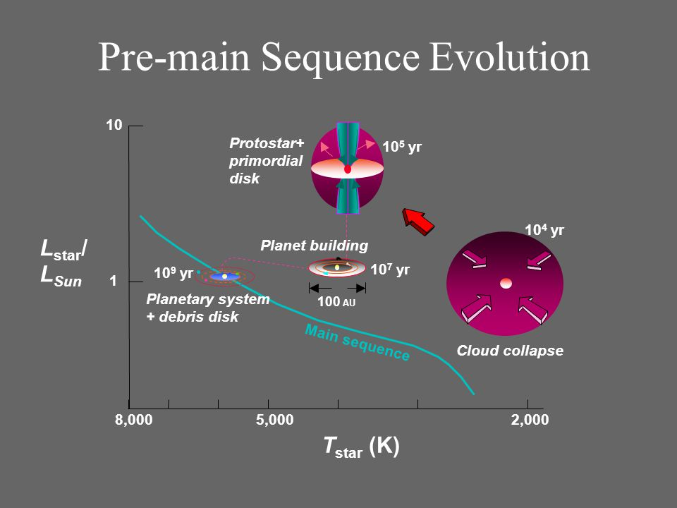 Cloud collapse 10 4 yr Planetary system + debris disk 10 9 yr 10 5 yr 100 AU 10 7 yr T star (K) L star / L Sun Main sequence 8,0005,000 10 1 2,000 Protostar+ primordial disk Planet building Pre-main Sequence Evolution