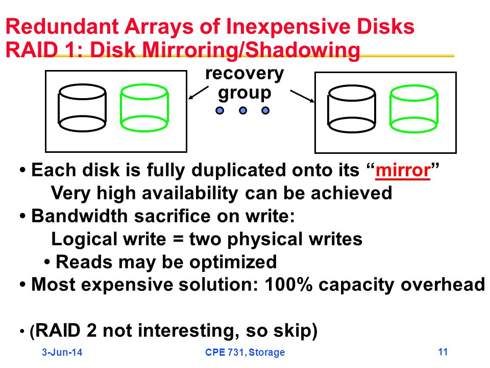 3-Jun-14CPE 731, Storage 11 Redundant Arrays of Inexpensive Disks RAID 1: Disk Mirroring/Shadowing Each disk is fully duplicated onto its mirror Very