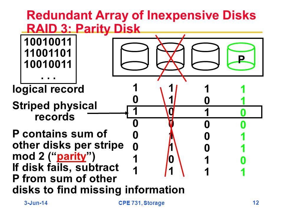3-Jun-14CPE 731, Storage 12 Redundant Array of Inexpensive Disks RAID 3: Parity Disk P 10010011 11001101 10010011... logical record 1010001110100011 1
