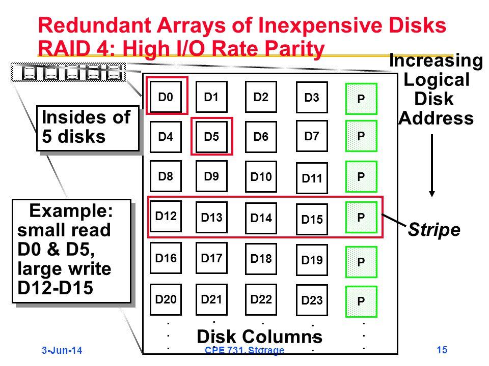 3-Jun-14CPE 731, Storage 15 Redundant Arrays of Inexpensive Disks RAID 4: High I/O Rate Parity D0D1D2 D3 P D4D5D6 PD7 D8D9 PD10 D11 D12 PD13 D14 D15 P