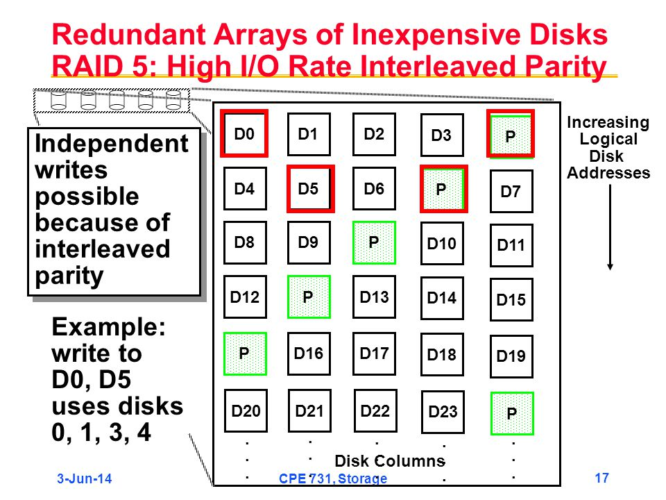 3-Jun-14CPE 731, Storage 17 Redundant Arrays of Inexpensive Disks RAID 5: High I/O Rate Interleaved Parity Independent writes possible because of inte